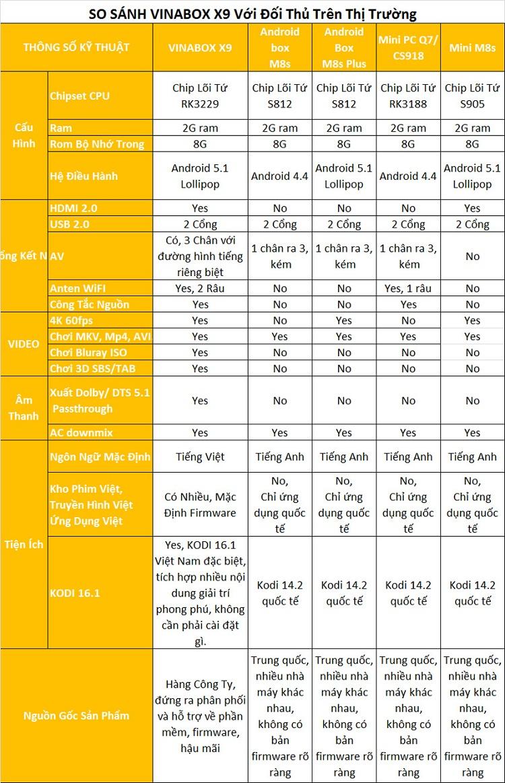 [HUEHDPLUS] VINABOX X9 - Ram 2G, Android 5.1, hỗ trợ công nghệ 4K@60Fps cao cấp